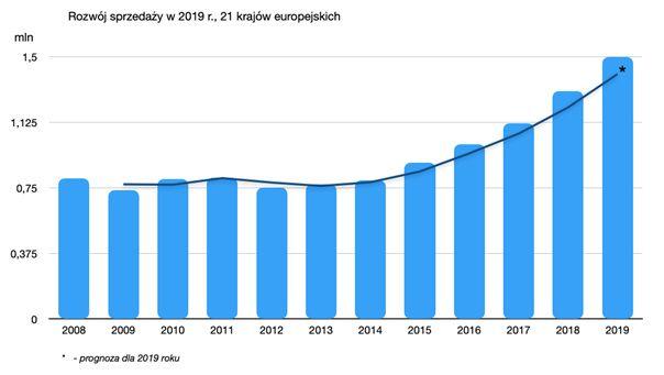 sprzedaż pomp ciepła w Europie