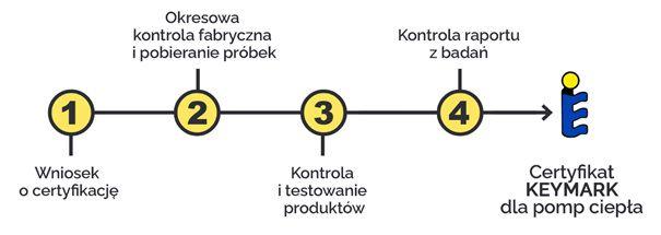 proces certyfikacji keymark