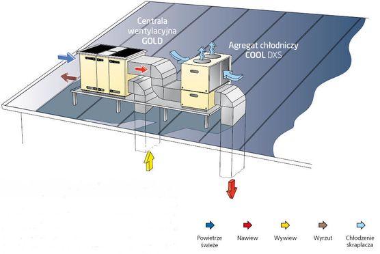 szczegóły podłączenia agregatu chłodniczego