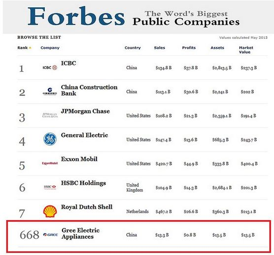 Ranking Forbes