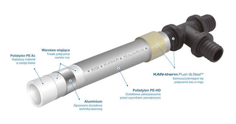 Nowy system KAN-therm Push Platinum